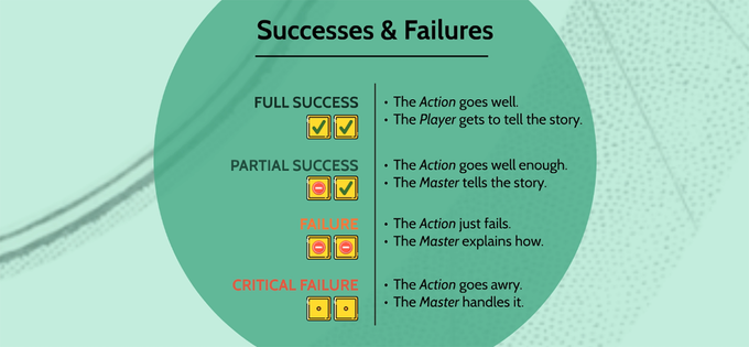 The successes and failures mechanics will grant the player the chance to become the gamemaster and narrate how his (or her) character will pull off a full success.