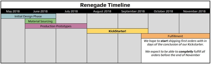 Trayvax Renegade Timeline