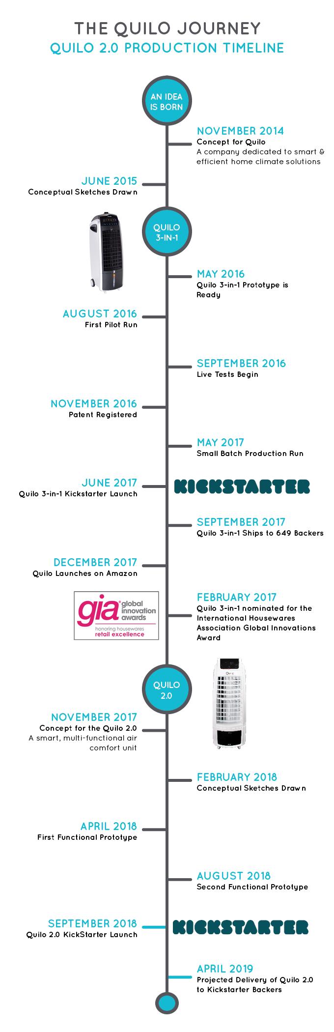 Quilo Journey & Quilo 2.0 Production Timeline