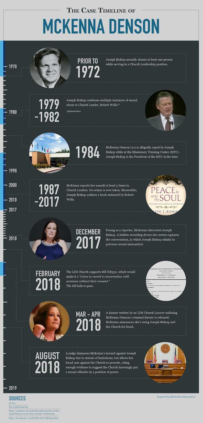 Timeline of McKenna Denson's Story