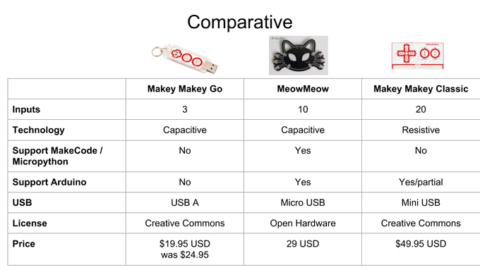 Comparative other boards