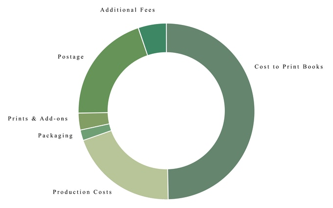 A rough pie-chart to illustrate funding breakdown.