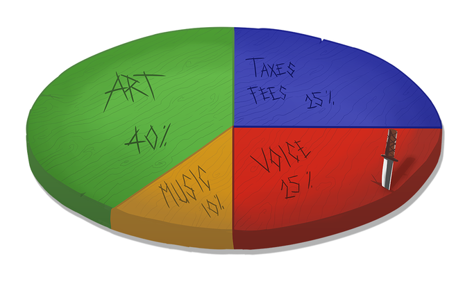 Kickstarter Funding Breakdown