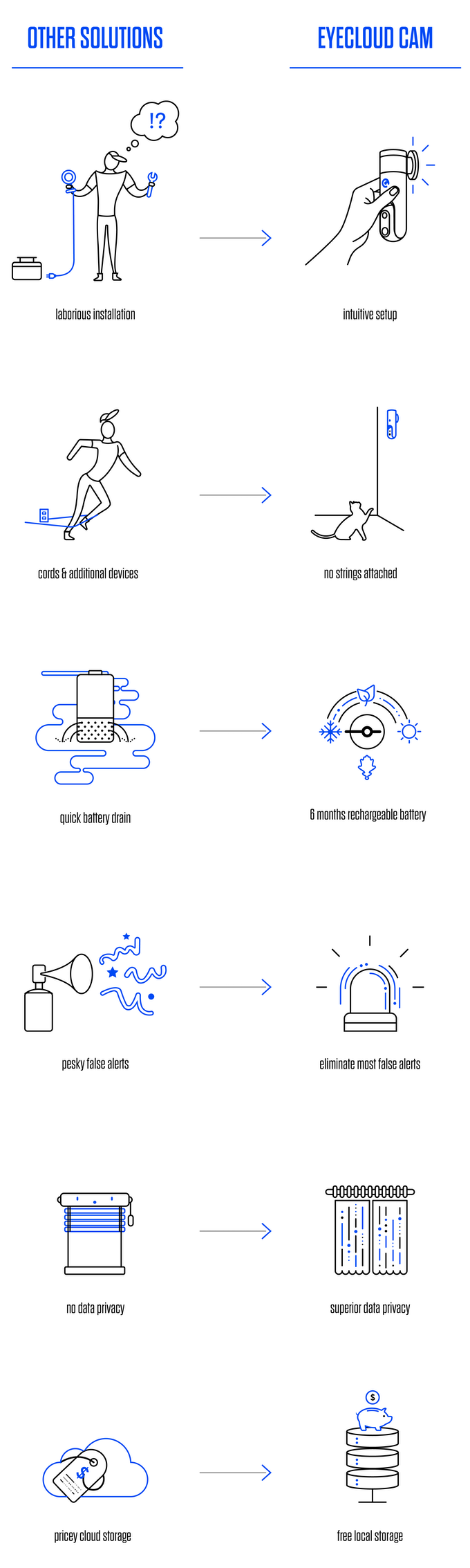 Eyecloud Cam The Smartest Ai Home Security Camera Ever By Diagram My Blog One Of Biggest Challenges In Development Was To Collect All Intelligent Features Surveillance Cameras On A Single Device