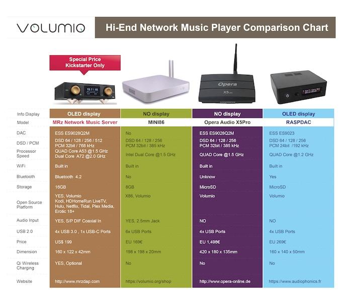HiFi Music Player Comparison Chart