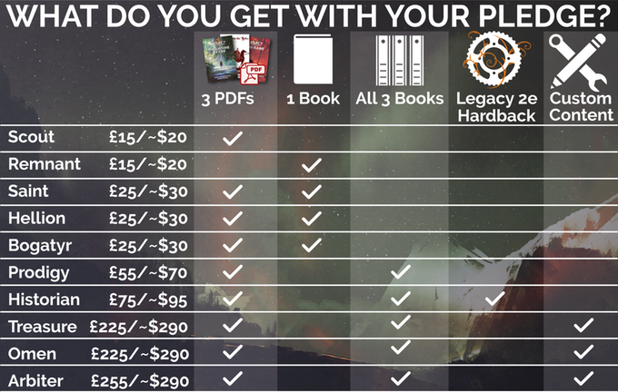 Click through for a spreadsheet of pledge levels!