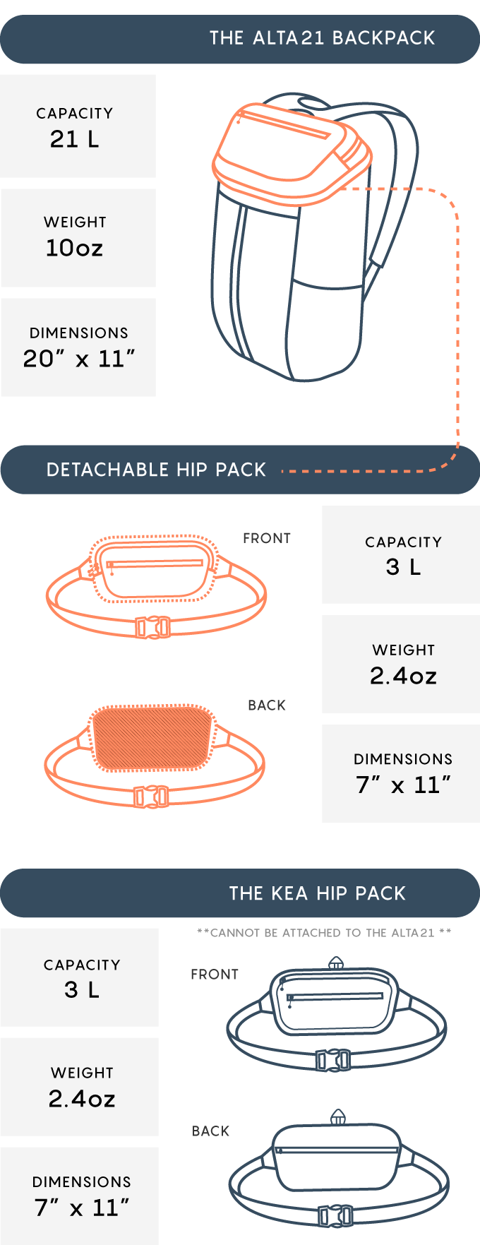 The Alta 21 Packable Multi Use Backpack 3l Hip Pack By Pnw Nikewallowashoeexplodedviewdiagramjpg Elfin Compression Packing Cubes
