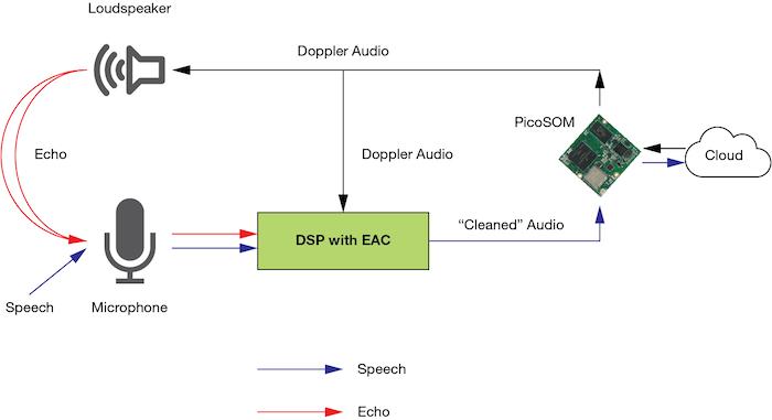 Acoustic echo cancellation diagram