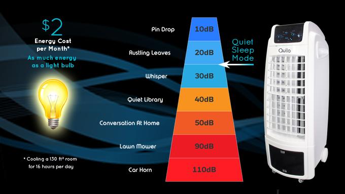 Energy Efficient and Whisper Quiet