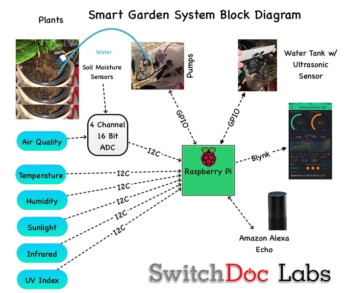 Raspberry Pi Smart Garden System (SGS) by SwitchDoc Labs