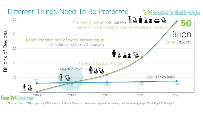 The number of the connected devices will exceed 50 billion by 2020