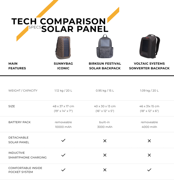 Sunnybag 174 Iconic Best Solar Backpack With Wireless