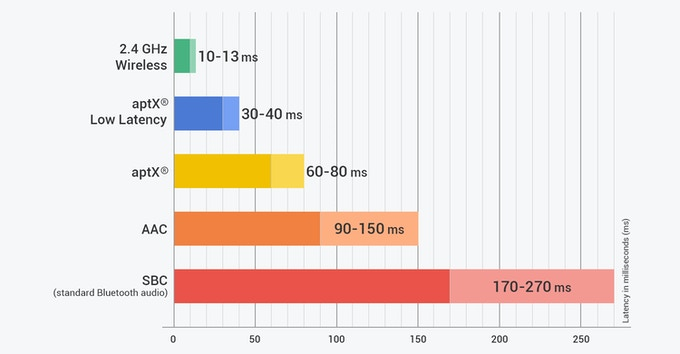 Latency Comparison with Bluetooth Audio Codecs