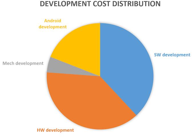 Development cost distribution