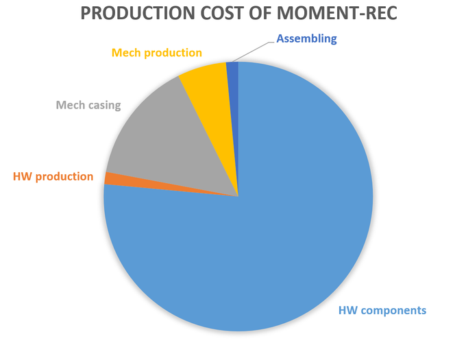 Production cost distribution