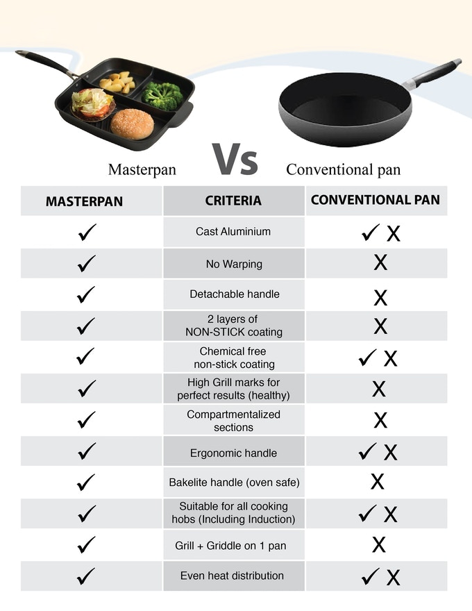 There are so many reason to own a Masterpan