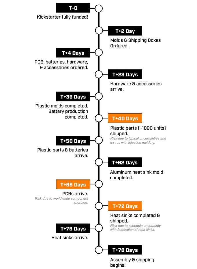 Production timeline starting with completion of a successful Kickstarter campaign. Schedule risks have been identified and highlighted in orange.