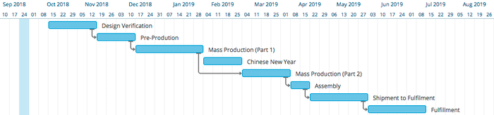 Our new timeline for production and delivery.
