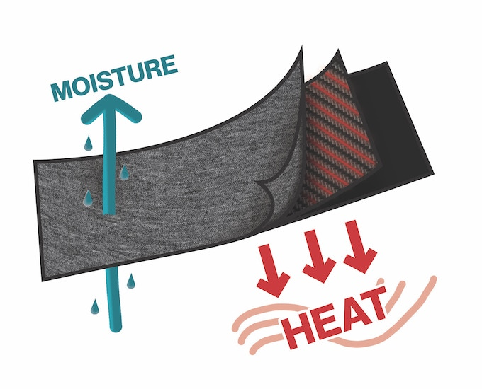 Moisture is wicked out, heat is generated by middle layer and retained in.