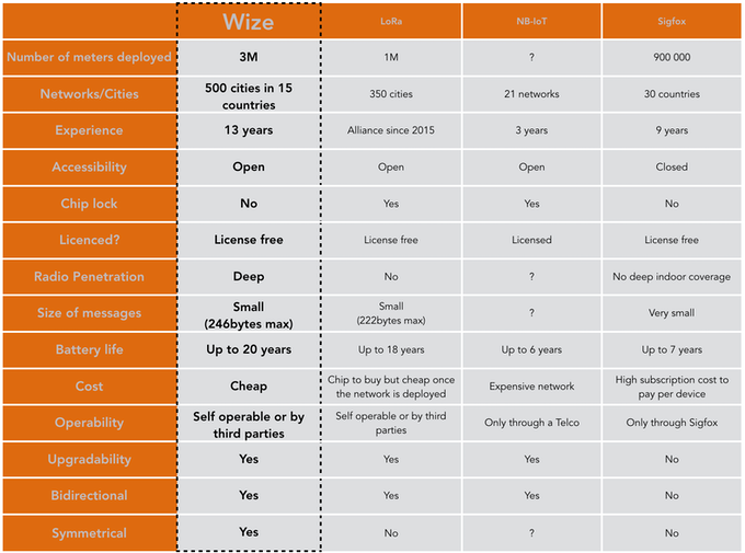 Comparing of the Wize protocol with other IoT protocols