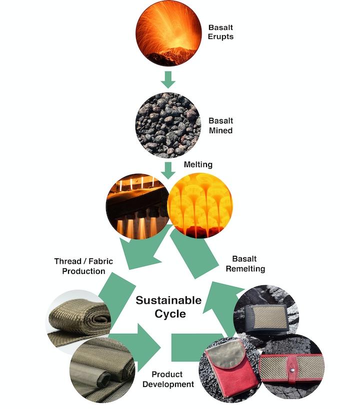 Basalt Sustainability