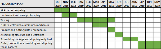 Production plan with dates of Vischio CNC