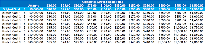 The bar will fill up as each stretch goal is met.