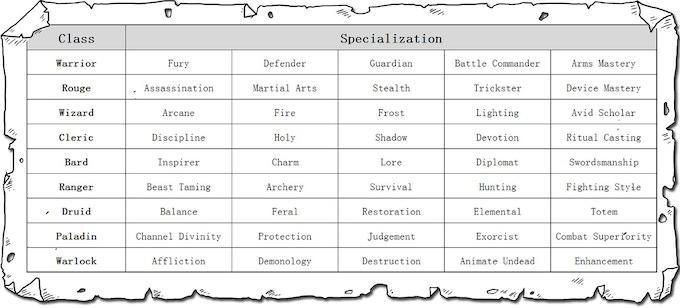 Core Classes and Specialization Matrix