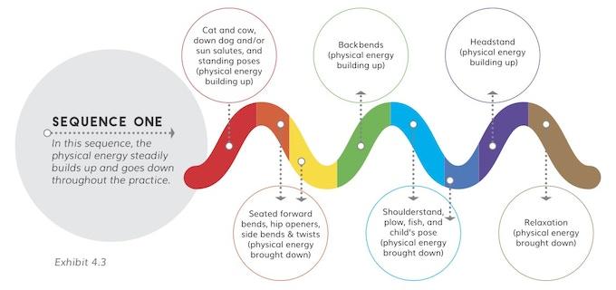 Yoga Revolutionized: Mindfulness, Self-Love, & Inner Peace