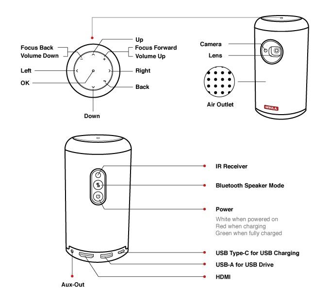 Capsule II uses a top-grade DLP (Digital Light Processor) to