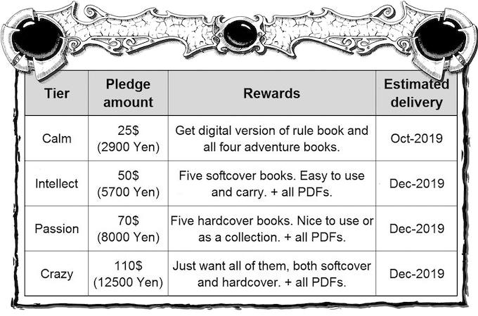 Pledge Level