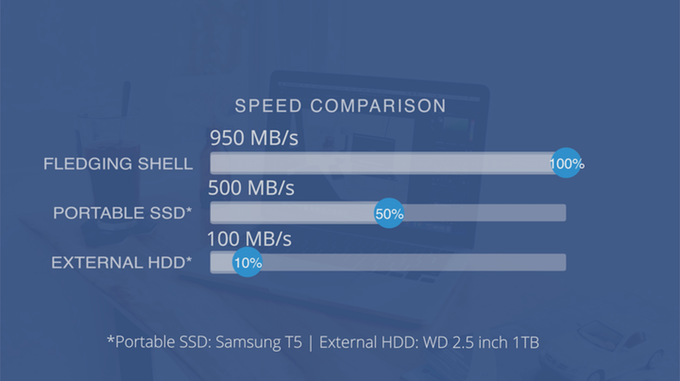 *Tested on an Apple MacBook Pro 13-inch 2017. Only devices with USB 3.1 10Gbps or Thunderbolt 3 port can achieve this speed. Normal USB 3.0 5Gbps ports are capped at 500 MB/s in read and write speed. To ensure the best performance please check your devices specifications.