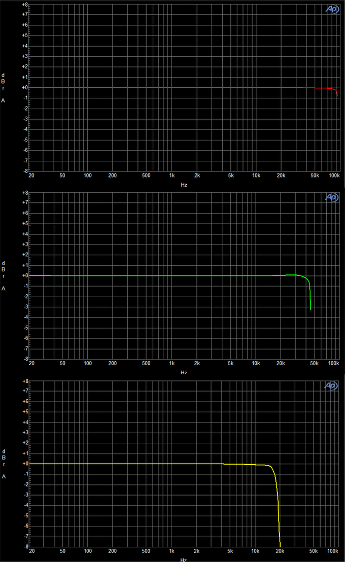 <Frequency Response : From Top Adapt Reference, Dragonfly Red, Macbook Pro>