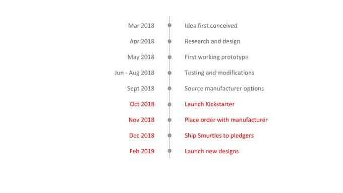 Our timeline from concept to launch