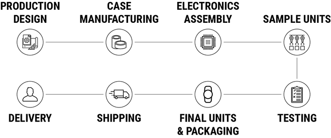 Overview of production processes