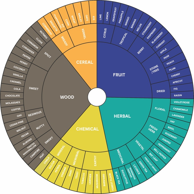 The Essential Flavor Wheel for Spirits & Cocktails