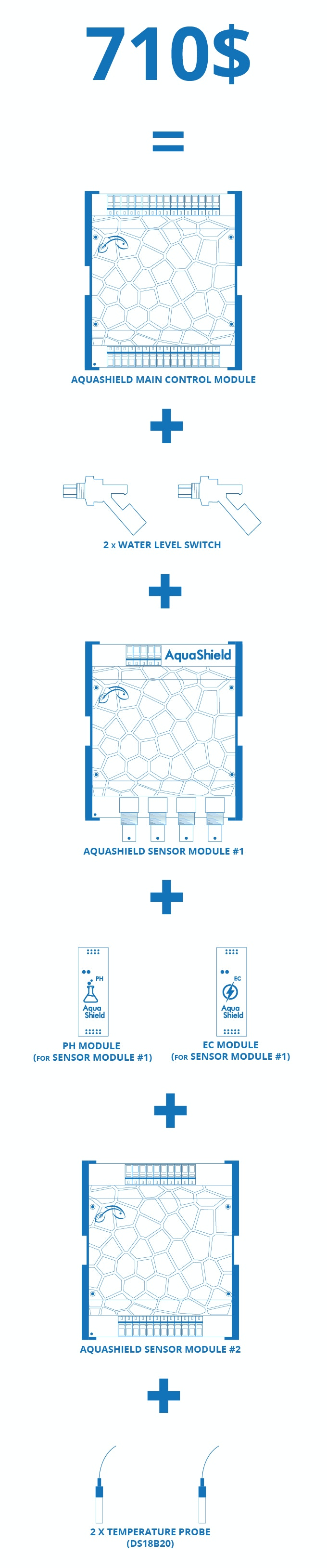 AquaShield smart controlling for hydroponics and aquaponics