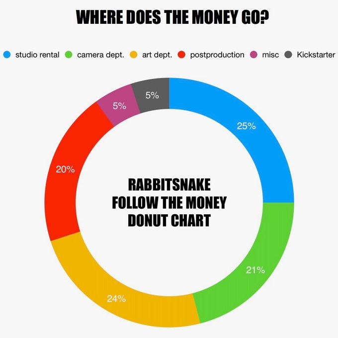 Official estimated Rabbitsnake film budget.