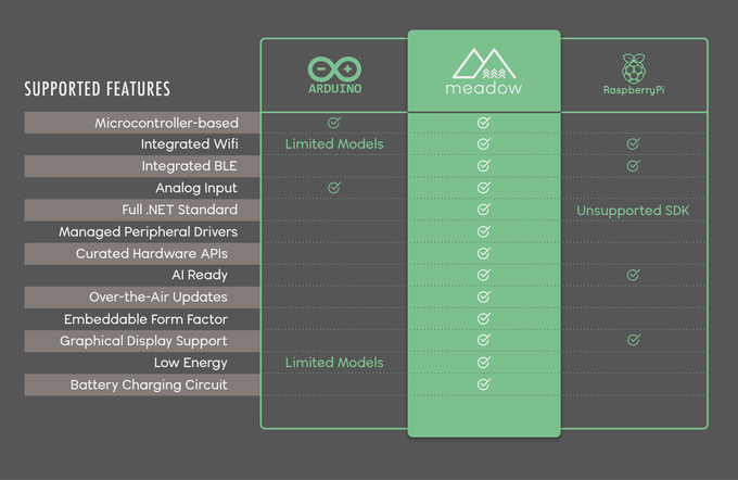 Meadow: Full-stack  NET Standard IoT platform  by Wilderness