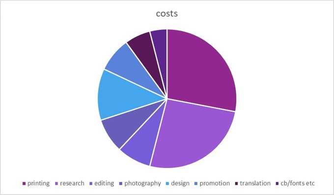 Costs breakdown