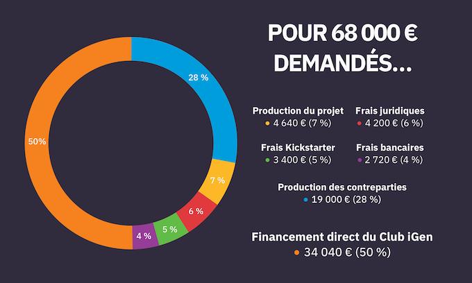 Le coût du projet Kickstarter, avant impôts. Plus nous dépasserons notre objectif initial de 68 000 €, plus la part du financement direct au Club iGen augmentera.