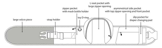 Concept of a more functional waist belt