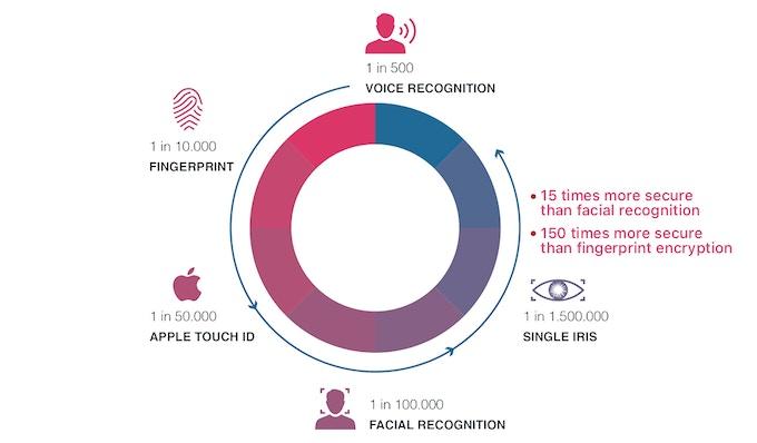 More Secure than Fingerprint & Facial Encryption