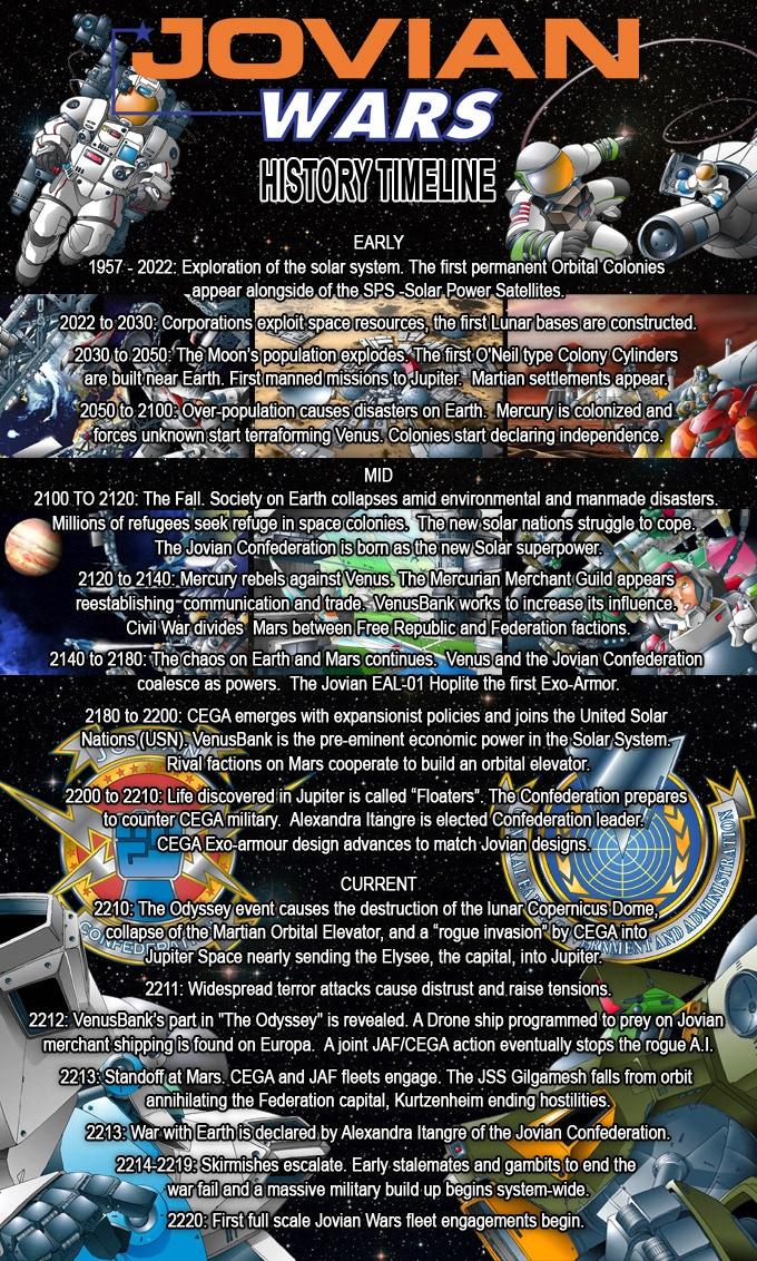 Jovian Wars History Timeline.
