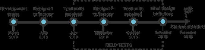 simpleRTK2B: the first multiband RTK shield based on ZED-F9P