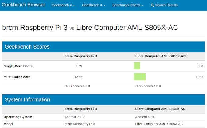 GeekBench 4: Raspberry Pi 3 Model B+ vs La Frite