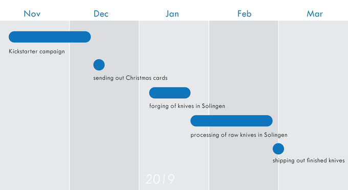 Estimated timeline - Status Nov 2018