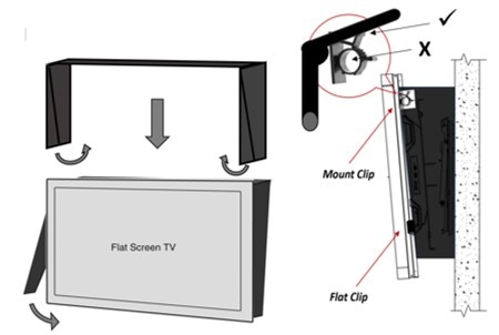 Self adhesive mounting clips simply attached to the TV. No wall hardware or marks.