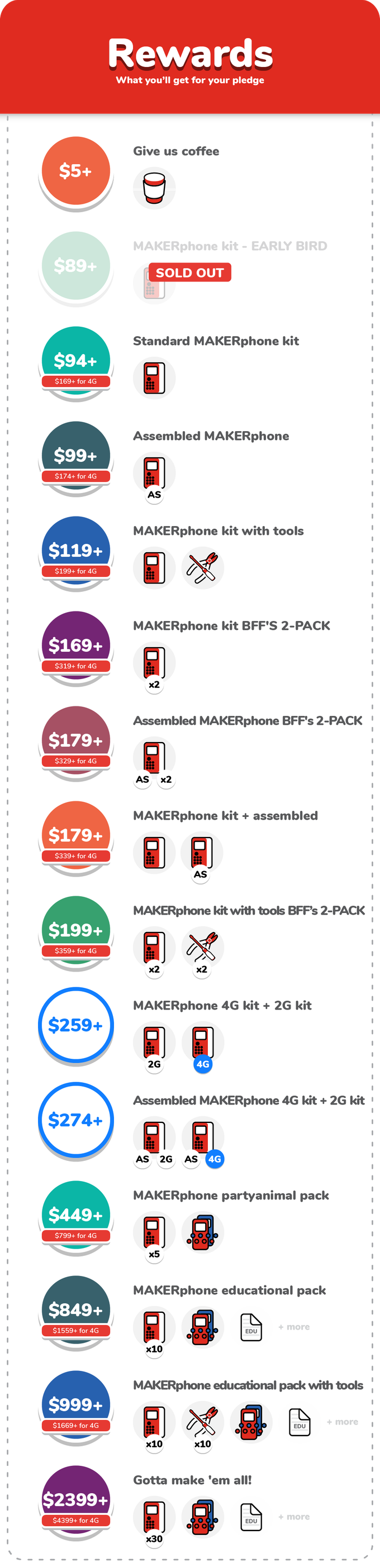 fbbefc5f65 MAKERphone - an educational DIY mobile phone by Albert Gajšak ...