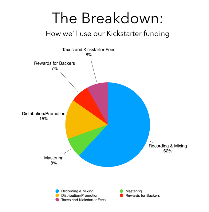 Here's a quick breakdown of what our Kickstarter funding will go towards!